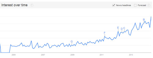 "All-time Google Trend for ""gluten sensitivity"". May 2014 highest-to-date"