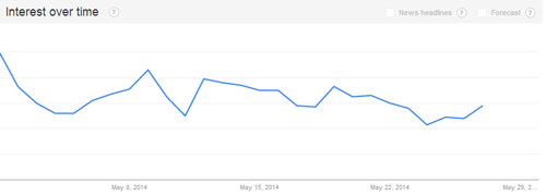"Month of May Google Trend for ""Celiac"""